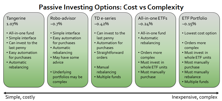 A description of investing options comparing cost with complexity, with ETFs being the cheapest but most complex, while Tangerine or a robo-advisor would be the simplest but most expensive -- though all are cheaper than retail mutual funds.